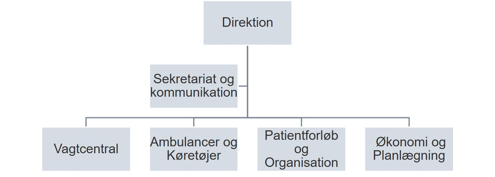 Organisationsdiagram pr. 16. april 2020.jpg