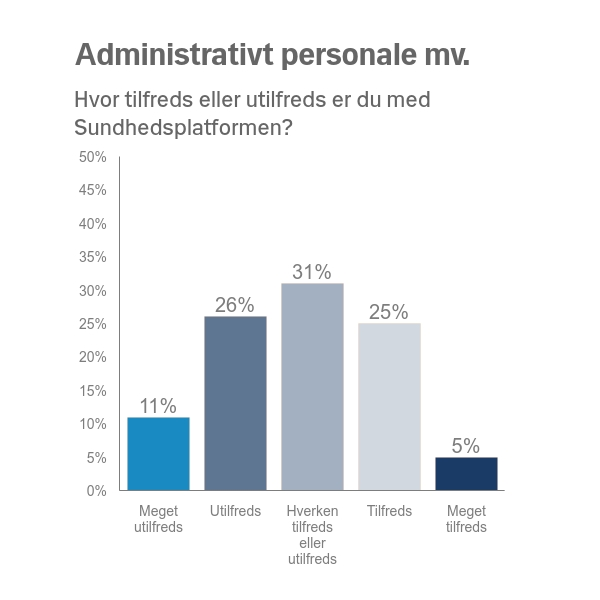 Administrativt personale mv.: 11% meget utilfredse, 26% utilfredse, 31% hverken eller, 25% tilfredse, 5% meget tilfredse.