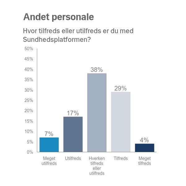 Andet personale: 7% meget utilfredse, 17% utilfredse, 38% hverken eller, 29% tilfredse, 4% meget tilfredse.