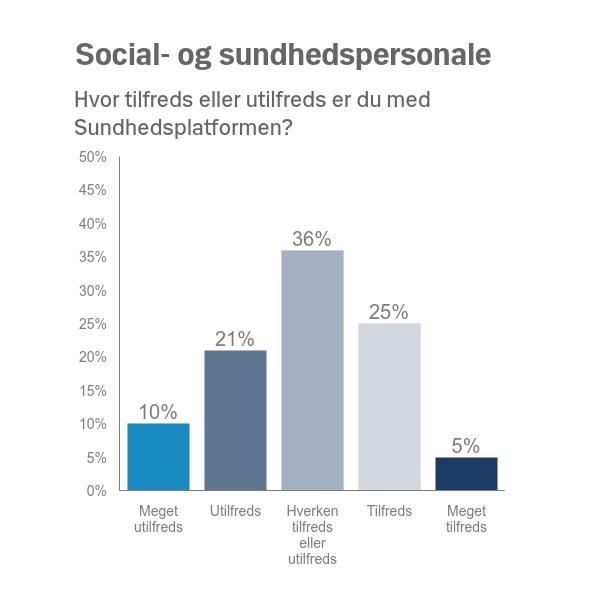 Social- og sundhedspersonale: 10% meget utilfredse, 21% utilfredse, 36% hverken eller, 25% tilfredse, 5% meget tilfredse.
